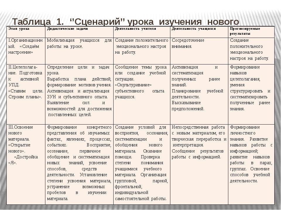Таблица 1. ''Сценарий'' урока изучения нового материала. Этап урока Дидактиче...