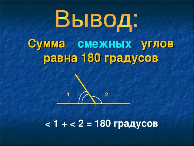 Сумма углов равна 180 градусов 1 2 < 1 + < 2 = 180 градусов смежных