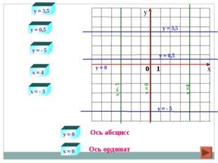 y = 3,5 x =4 y = 3,5 x = 4 y = 0,5 y = - 5 x = - 3 у = 0 х = 0 y = 0,5 y = -