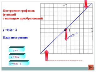 y =x y = 0,5x Построение графиков функций с помощью преобразований. y =0,5x−
