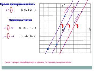 y = 2 x y = 2x y = 2 x +3 y =2x+3 (0 ; ), (- 2; ) (0 ; ), ( - 4 ; ) 0 - 4 3