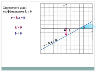 y = k x + b Определите знаки коэффициентов k и b k > 0 b < 0 y = k x + b 0 1