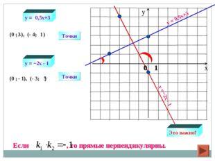 y = 0,5x+3 y =−2х - 1 Точки (0 ; ), (- 4; ) Точки (0 ; ), (- 3; ) 3 1 - 1 5 y