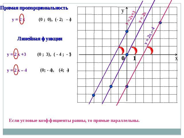 y = 2 x y = 2x y = 2 x +3 y =2x+3 (0 ; ), (- 2; ) (0 ; ), ( - 4 ; ) 0 - 4 3...