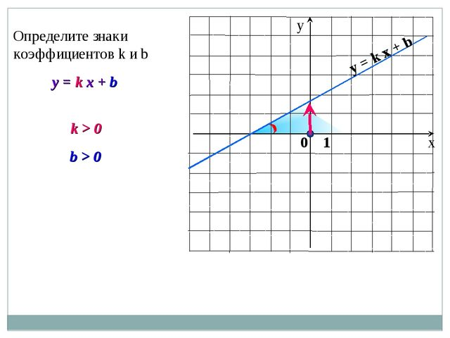 y = k x + b Определите знаки коэффициентов k и b k > 0 b > 0 y = k x + b 0 1