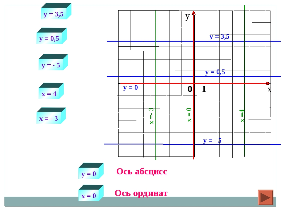 y = 3,5 x =4 y = 3,5 x = 4 y = 0,5 y = - 5 x = - 3 у = 0 х = 0 y = 0,5 y = -...