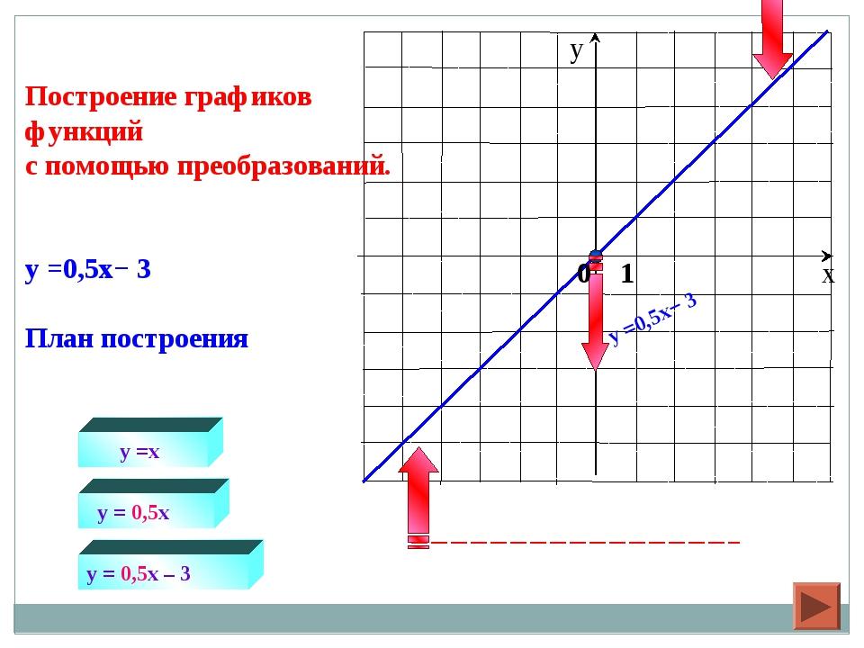 y =x y = 0,5x Построение графиков функций с помощью преобразований. y =0,5x−...