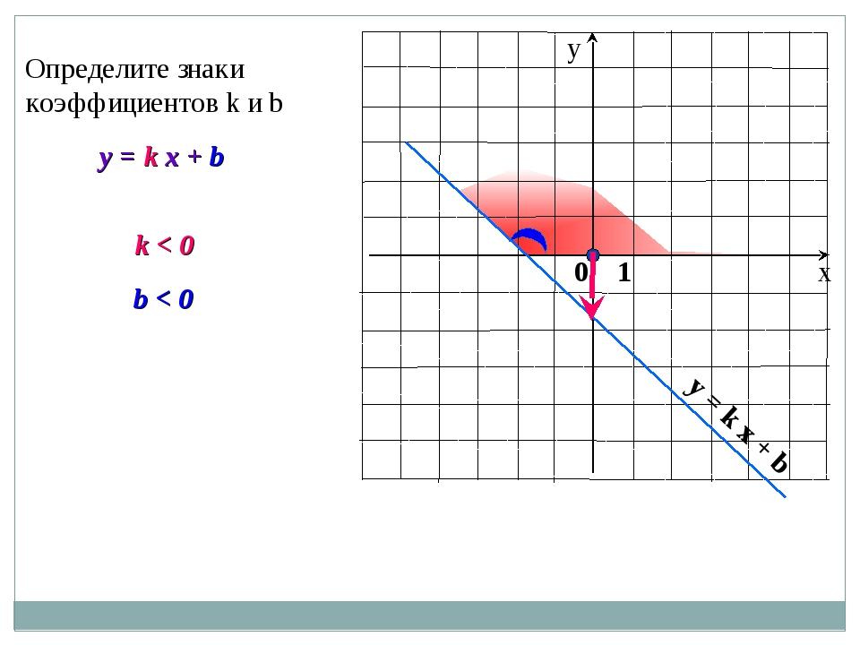 y = k x + b Определите знаки коэффициентов k и b k < 0 b < 0 y = k x + b 0 1