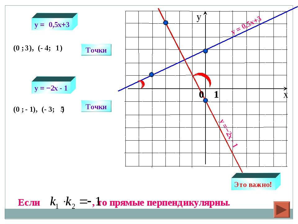y = 0,5x+3 y =−2х - 1 Точки (0 ; ), (- 4; ) Точки (0 ; ), (- 3; ) 3 1 - 1 5 y...