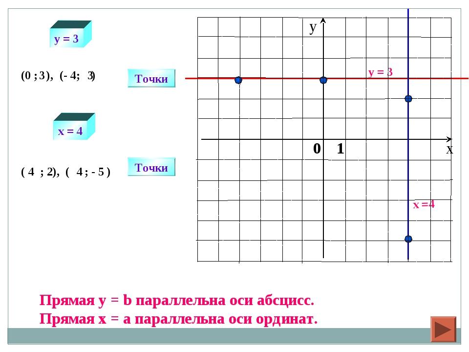 y = 3 x =4 Точки (0 ; ), (- 4; ) Точки ( ; 2), ( ; - 5 ) 3 3 4 4 y = 3 x = 4...