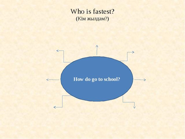 Who is fastest? (Кім жылдам?) How do go to school?