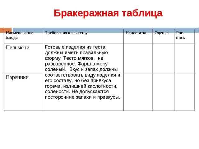 Бракеражная таблица Наименование блюдаТребования к качествуНедостаткиОценк...