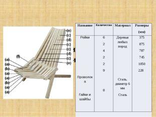 Выбор материала для проекта, дизайн . Название Количество Материал Размеры (