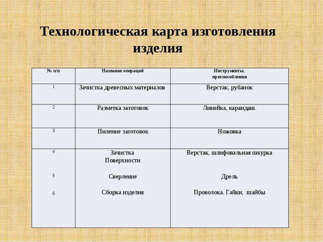 Технологическая карта изготовления изделия №п/п Название операций Инструменты...