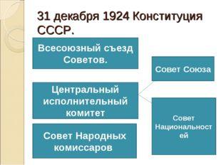 31 декабря 1924 Конституция СССР. Всесоюзный съезд Советов. Центральный испол