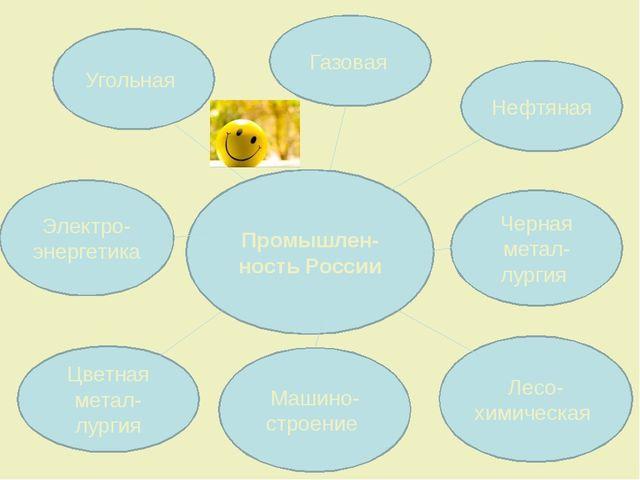Промышлен-ность России Угольная Газовая Нефтяная Электро-энергетика Черная м...