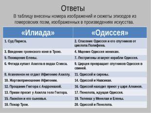 Ответы В таблицу внесены номера изображений и сюжеты эпизодов из гомеровских