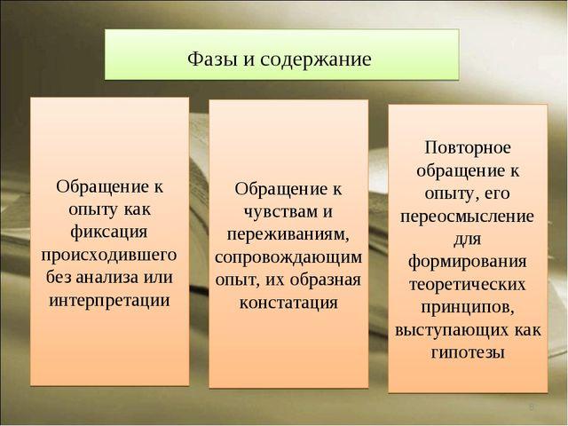 * Фазы и содержание Обращение к опыту как фиксация происходившего без анализа...