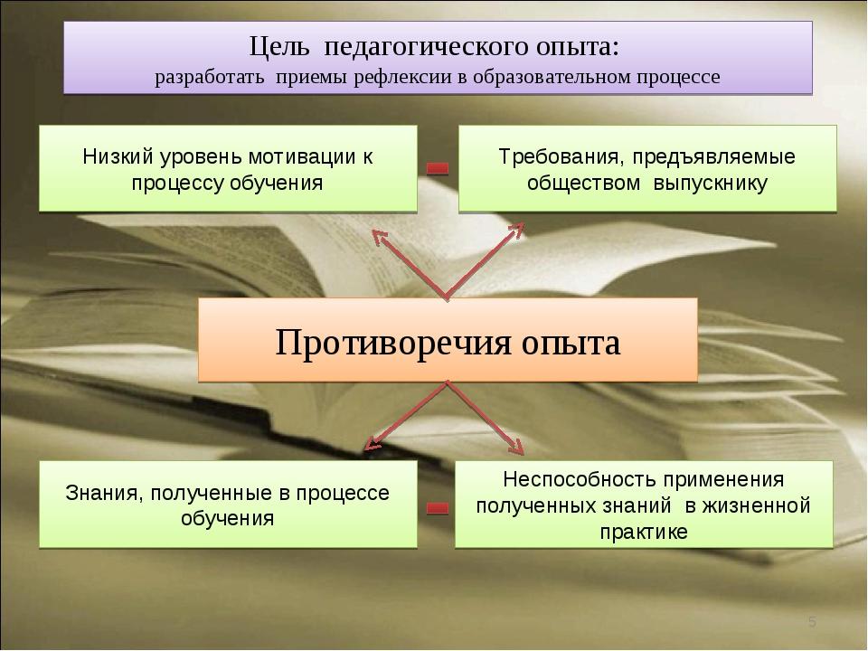 Противоречия опыта * Низкий уровень мотивации к процессу обучения Неспособнос...