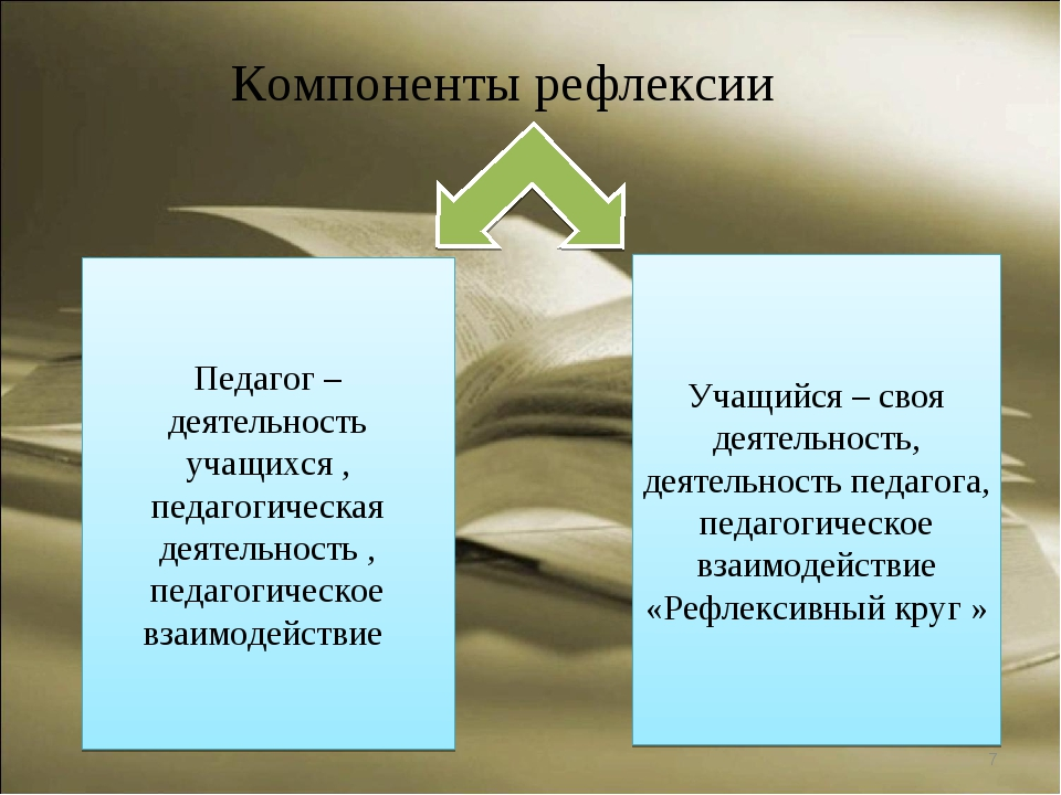 * Компоненты рефлексии Педагог – деятельность учащихся , педагогическая деяте...
