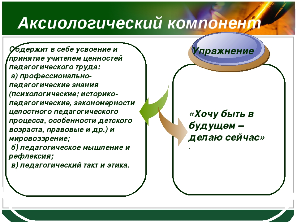 Аксиологический компонент Содержит в себе усвоение и принятие учителем ценнос...