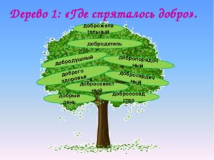 Дерево 1: «Где спряталось добро». доброго здоровья добрососед ство добропоряд