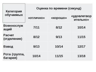 Категория обучаемых Оценка по времени (секунд) «отлично» «хорошо» «удовлетв