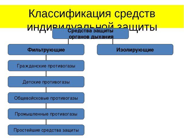 Классификация средств индивидуальной защиты Средства защиты органов дыхания Ф...