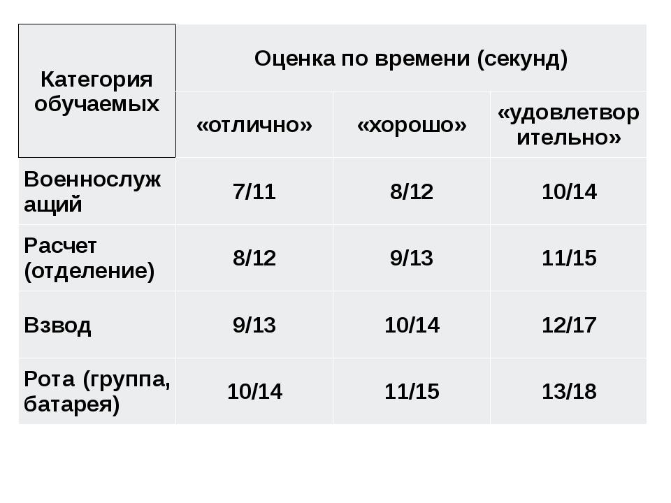 Категория обучаемых Оценка по времени (секунд) «отлично» «хорошо» «удовлетв...