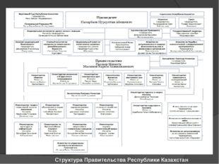 Структура Правительства Республики Казахстан