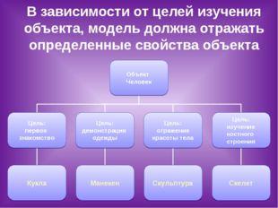 В зависимости от целей изучения объекта, модель должна отражать определенные