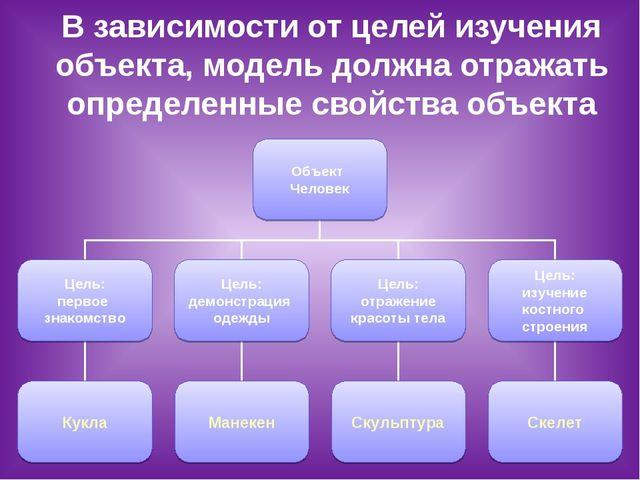 В зависимости от целей изучения объекта, модель должна отражать определенные...