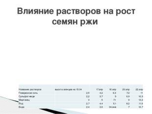 Влияние растворов на рост семян ржи Название растворов высота сеянцев на 15.0