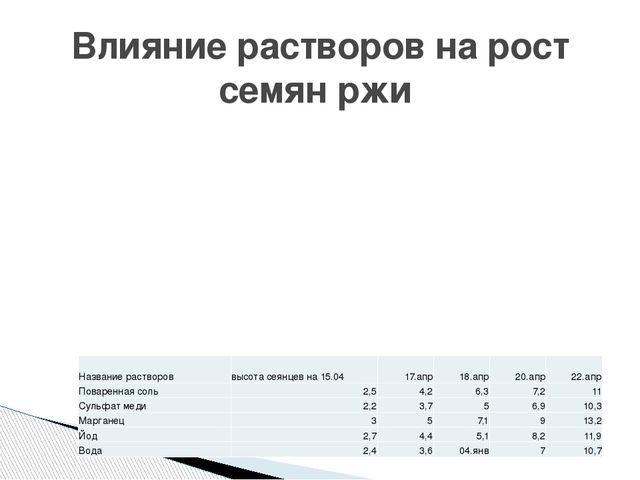 Влияние растворов на рост семян ржи Название растворов высота сеянцев на 15.0...