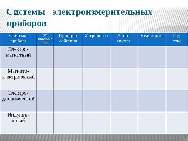 Системы электроизмерительных приборов Система прибора Усл. обозначение Принци...