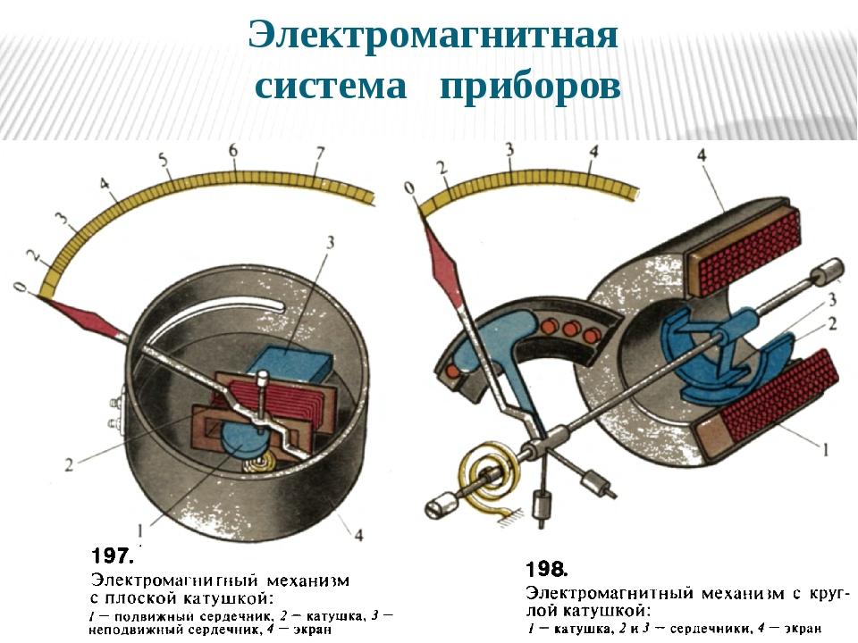 Электромагнитная система приборов