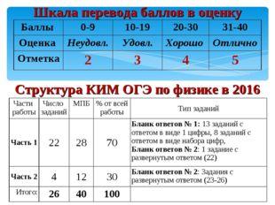Шкала перевода баллов в оценку Структура КИМ ОГЭ по физике в 2016 Баллы 0-9