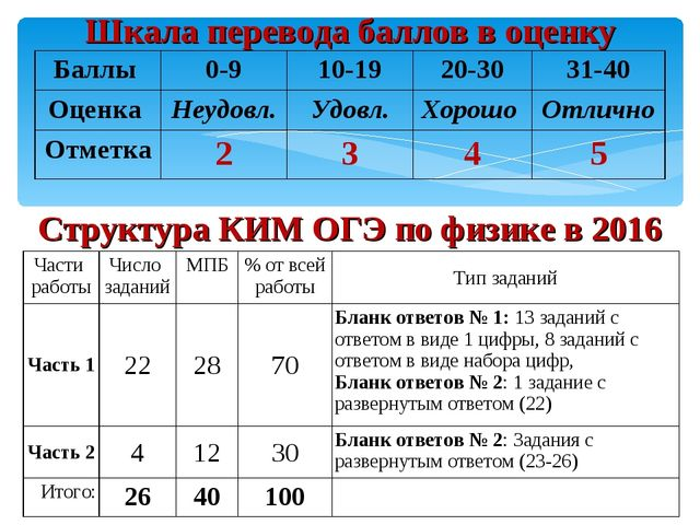 Шкала перевода баллов в оценку Структура КИМ ОГЭ по физике в 2016 Баллы 0-9...