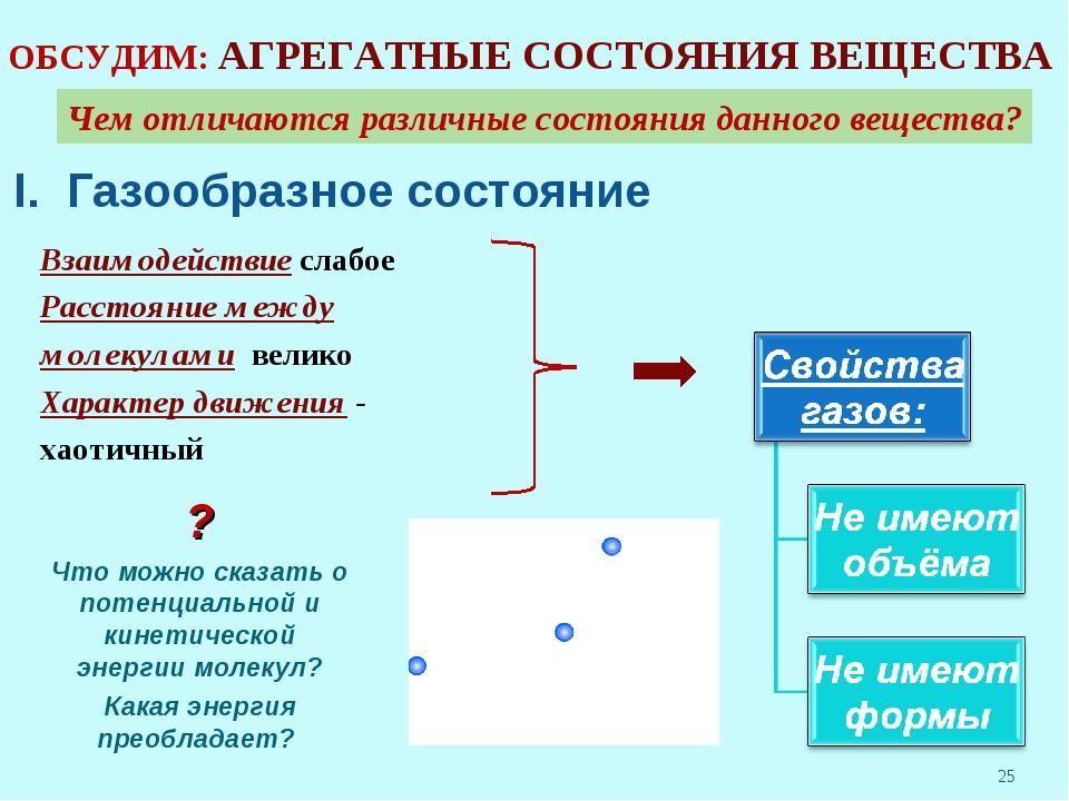 I. Газообразное состояние Взаимодействие слабое Расстояние между молекулами...