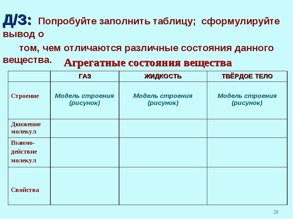 Д/З: Попробуйте заполнить таблицу; сформулируйте вывод о том, чем отличаются...