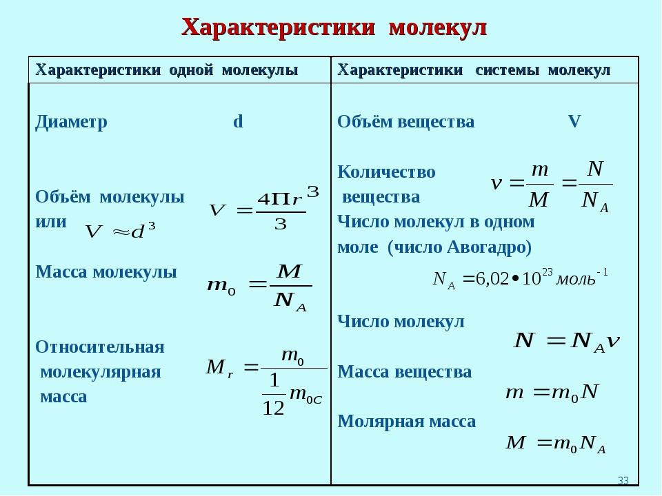 * Характеристики одной молекулыХарактеристики системы молекул Диаметр d Объё...