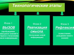 Технологические этапы Фаза 1 ВЫЗОВ (пробуждение имеющихся знаний и интереса к