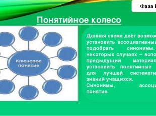 Понятийное колесо Данная схема даёт возможность установить ассоциативный ряд