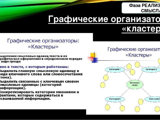 Графические организаторы «кластеры» Фаза РЕАЛИЗАЦИЯ СМЫСЛА