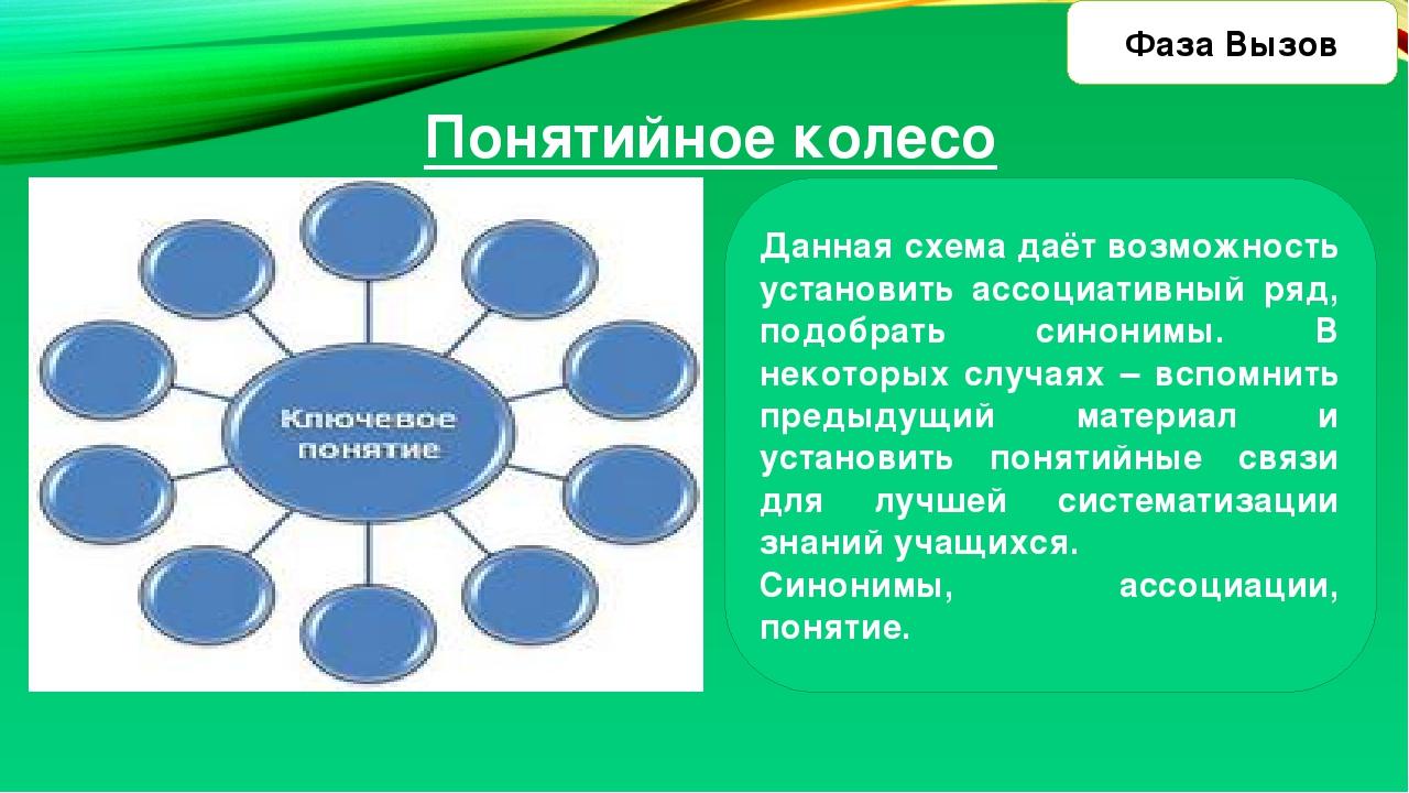 Понятийное колесо Данная схема даёт возможность установить ассоциативный ряд...