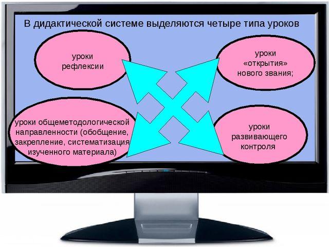 В дидактической системе выделяются четыре типа уроков уроки «открытия» нового...