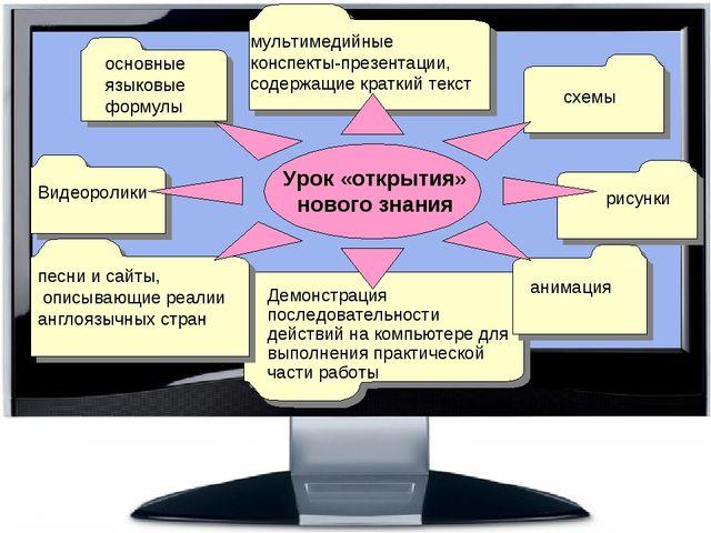 мультимедийные конспекты-презентации, содержащие краткий текст основные языко...