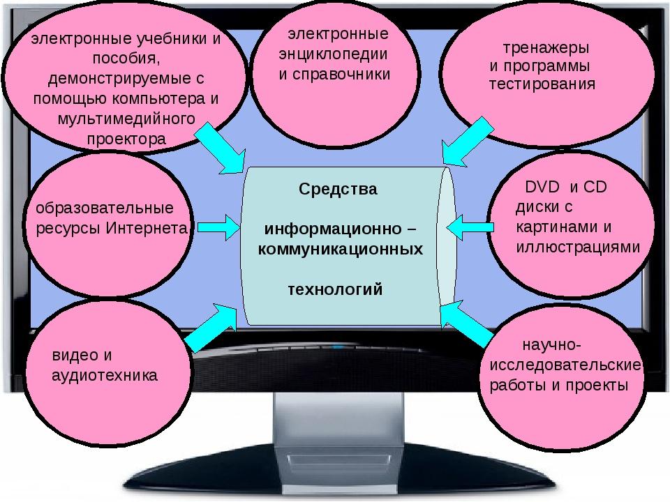 Средства информационно –коммуникационных технологий электронные энциклопеди...