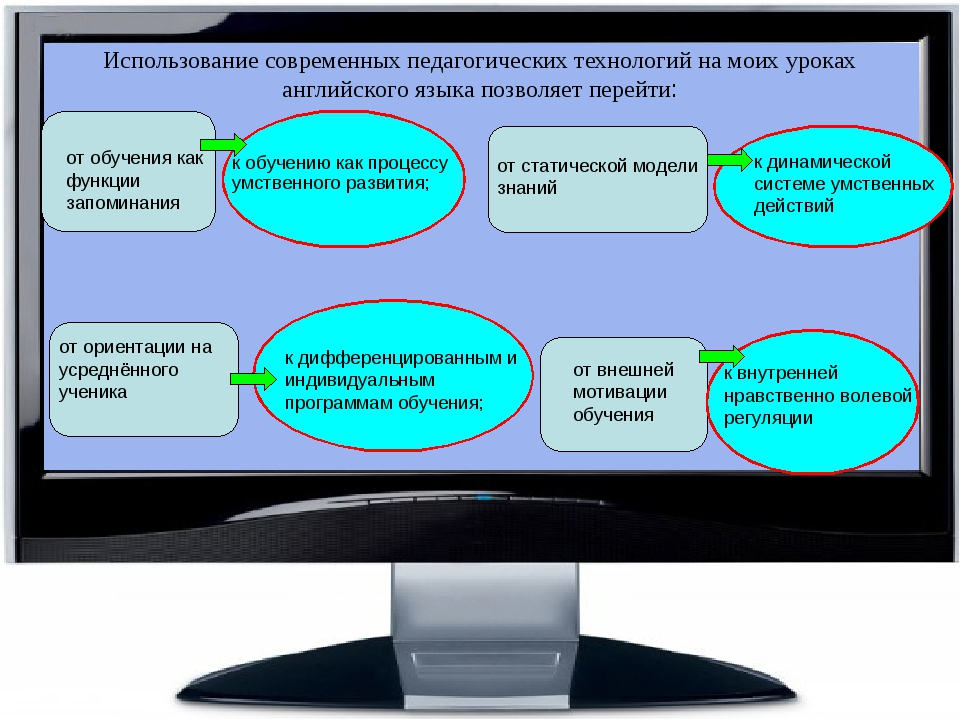 Использование современных педагогических технологий на моих уроках английског...
