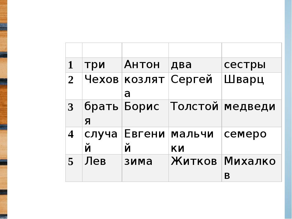 Ключи: Б4, Г2, В1, А3.  А Б В Г 1 три Антон два сестры 2 Чехов козлята Серг...